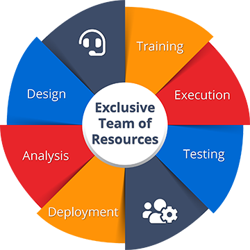 Illustration with details of exclusive team of resources