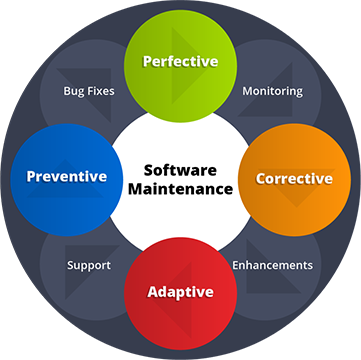 Illustration of the software maintenance process