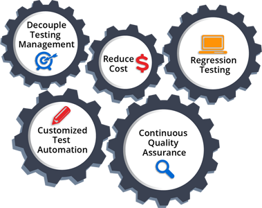 Illustration of details for QA automation