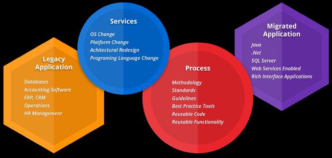 Illustration of details for software implementation and migration