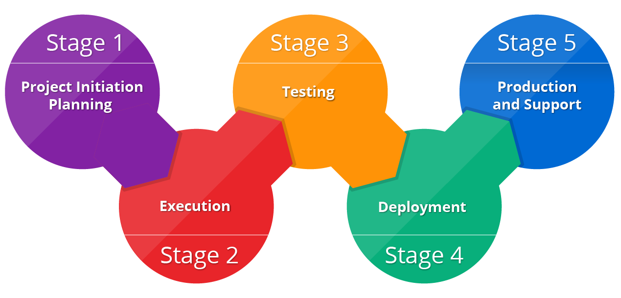 Solutions Delivery Process