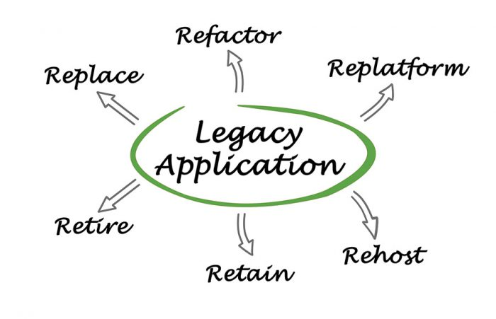 Legacy systems application diagram