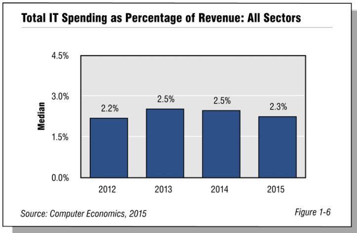 Spending Percentage
