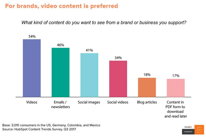 bar graph that illustrates that video marketing is popular.
