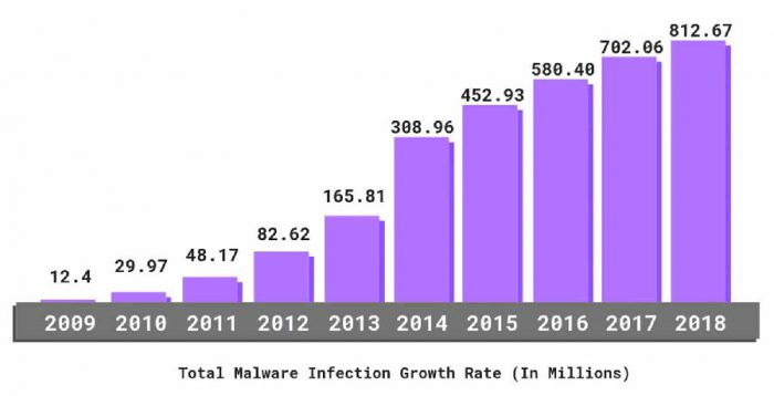 purple bar chart showing increases in malware attacks every year for a decade from 2009-current