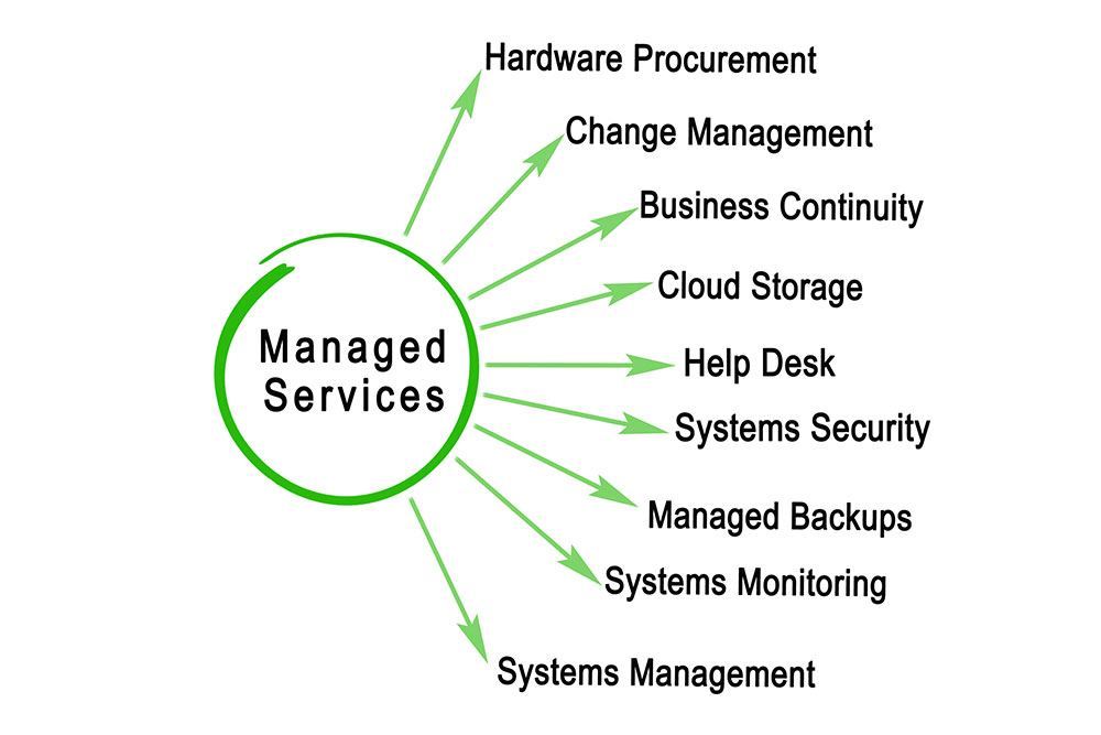 Managed services messages