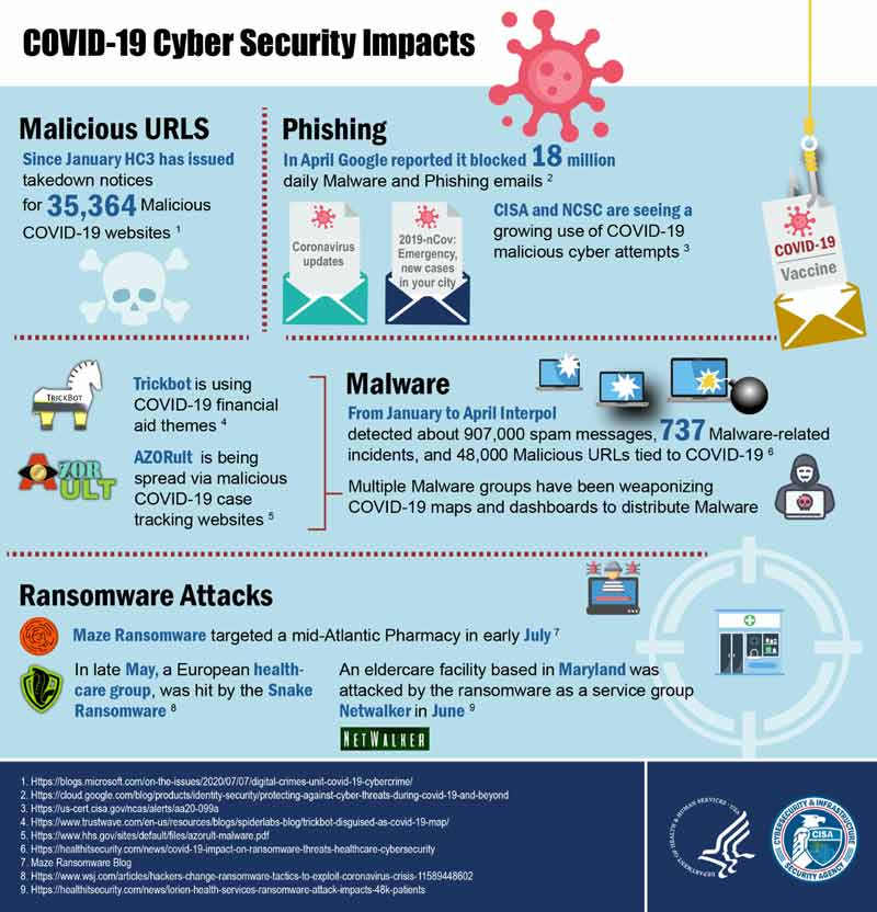 Remote network security statistics from CISA