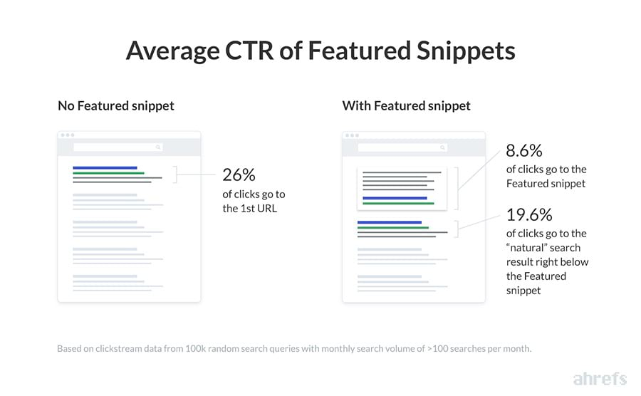 SERP features - average CTR of featured snippets