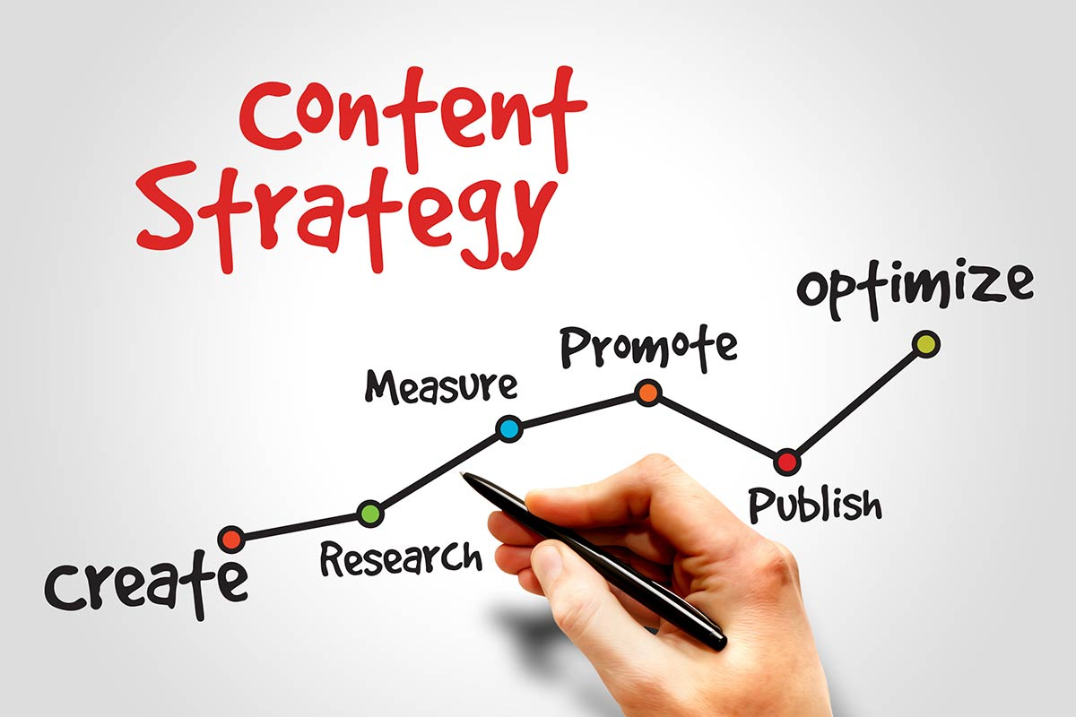 an image describing how to grow social media. with a line chart describing the steps including create, research, measure, promote, publish then optimize. the title says content strategy