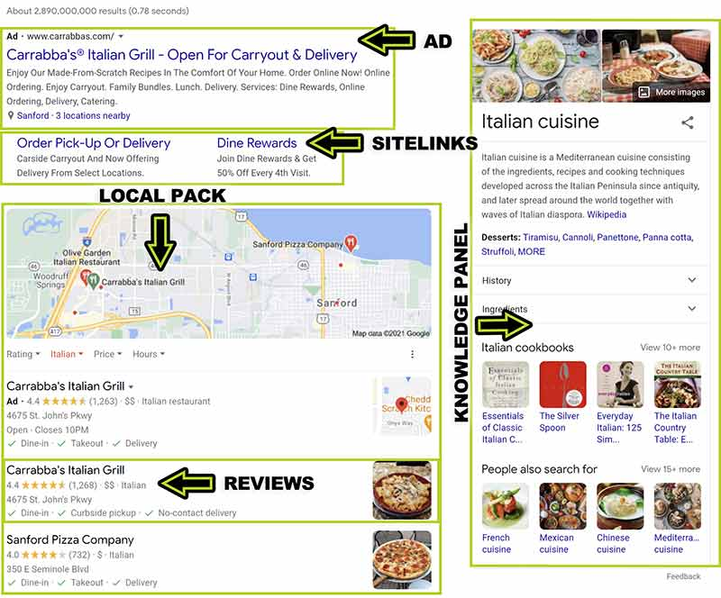 SERP features screenshot that displays Google ads, local SEO pack, review snippets, site links, and knowledge panel