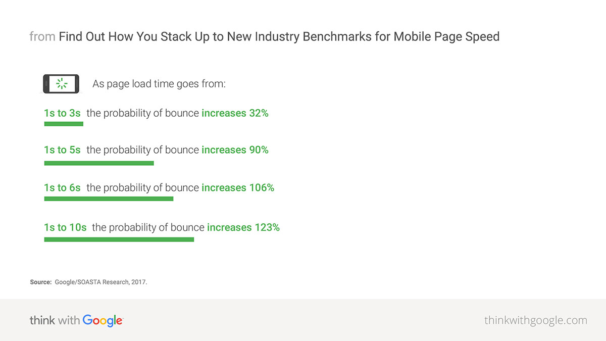 Google Page Speed Industry Benchmarks